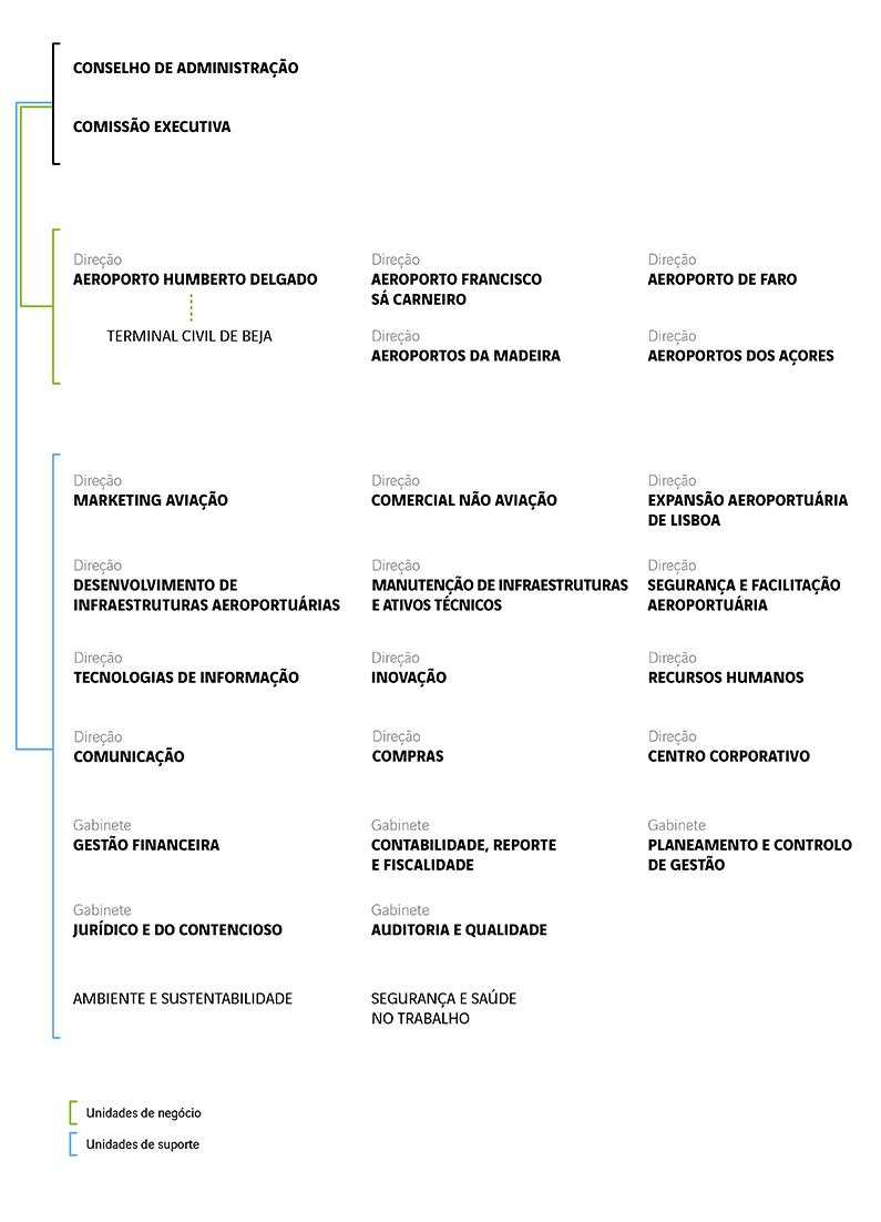 Organograma2020_PORTUGUES
